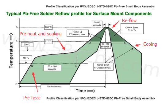 typical pb-free solder reflow profile
