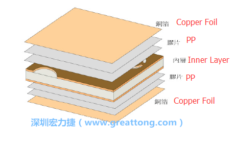 Bonding Force Between Copper Foil Pad And Pcb Board